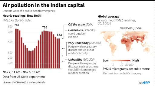 Chart showing air pollution in India's capital Delhi