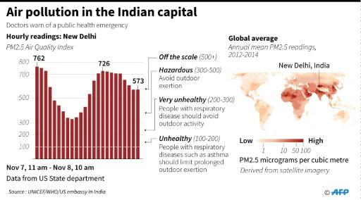 India-smog-chart