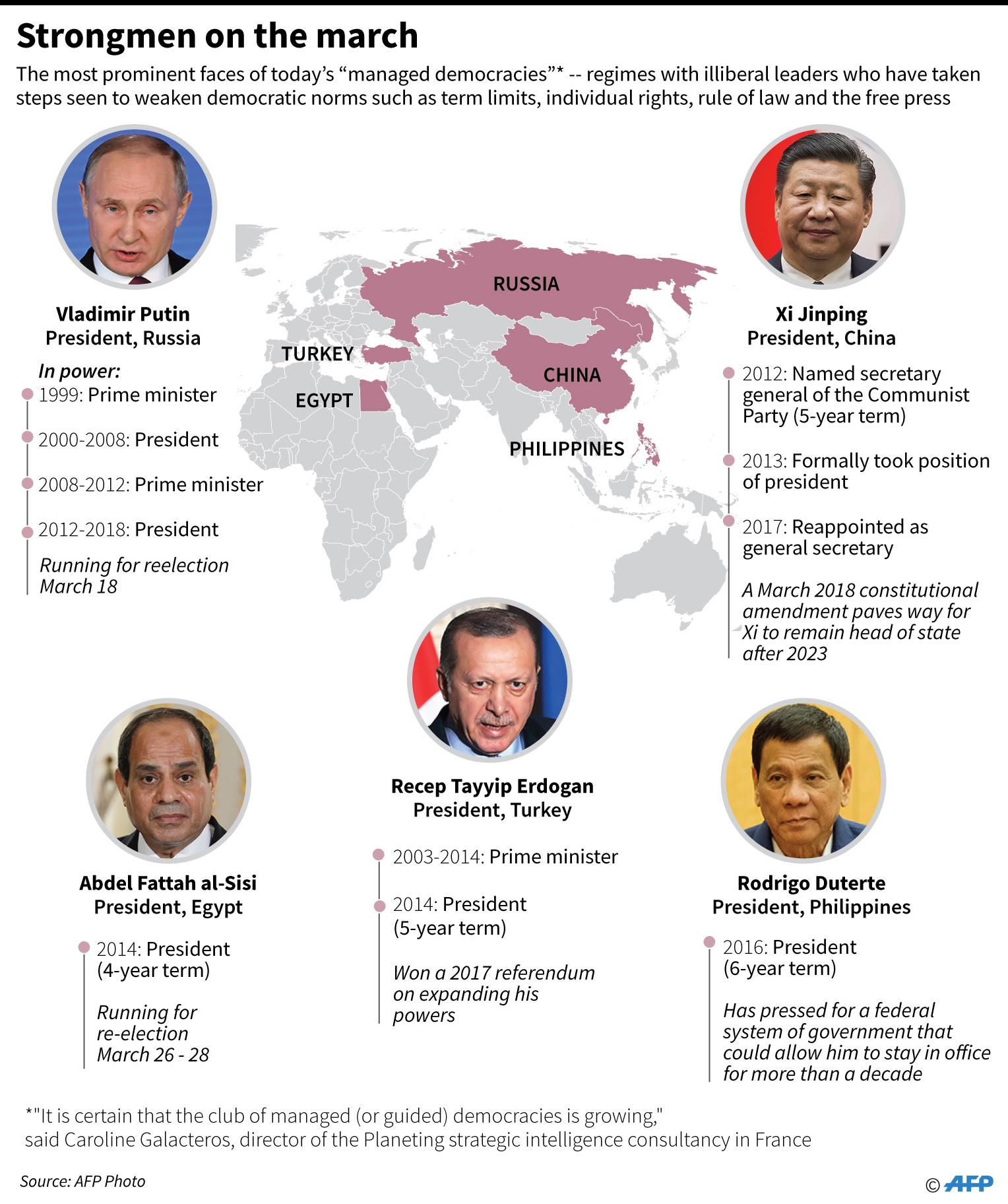 Strongmen dictators erdogan putin jinping sisi duterte populists autocrats infographics