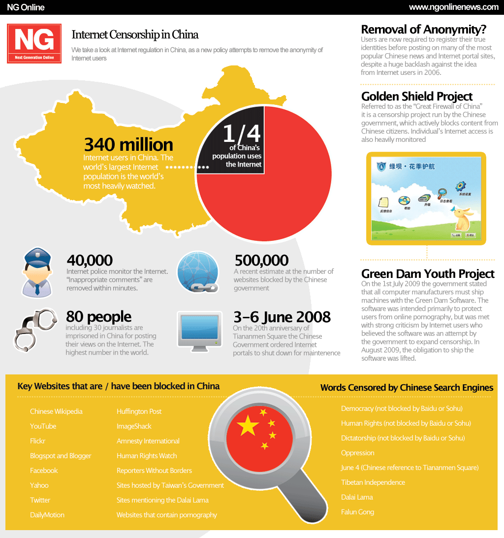 Chinese censorship statistics