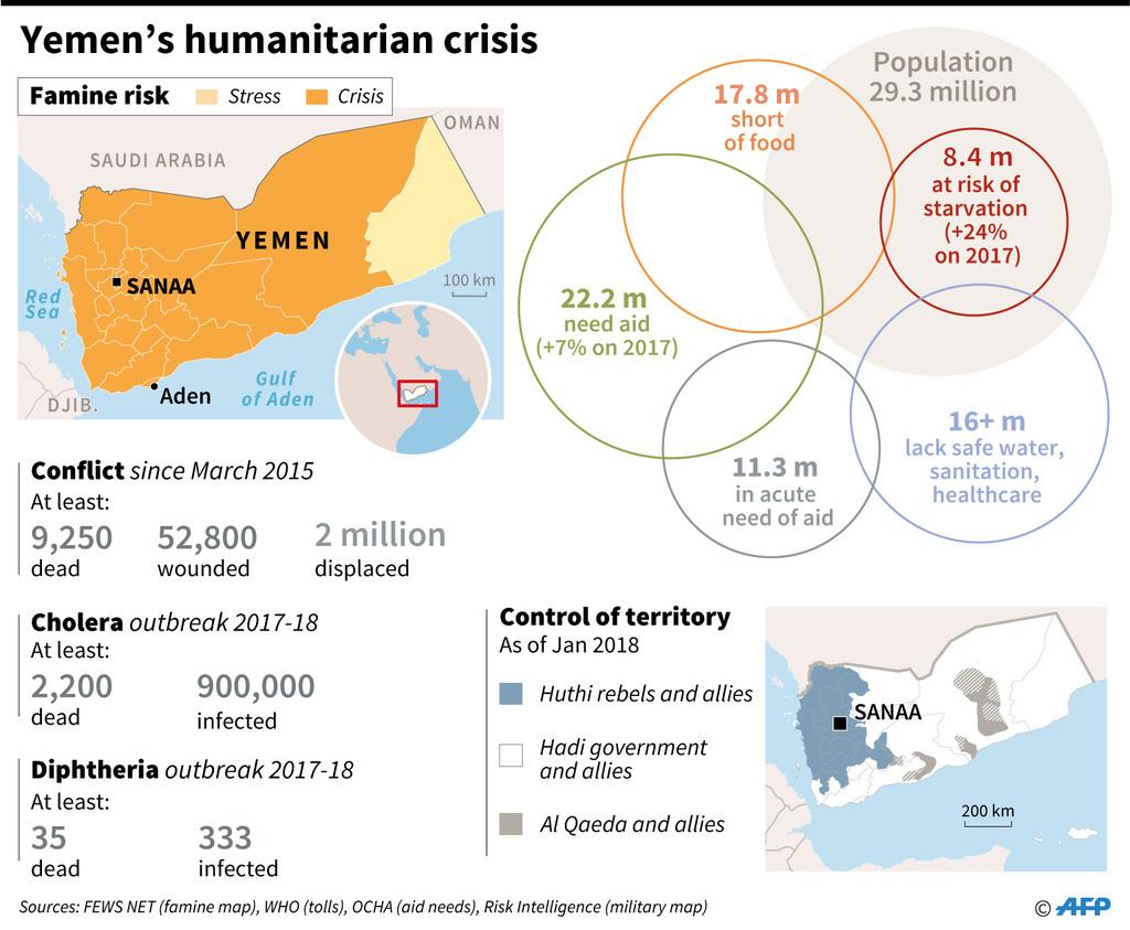 yemen infographics dead wounded displayed saudi war sanaa