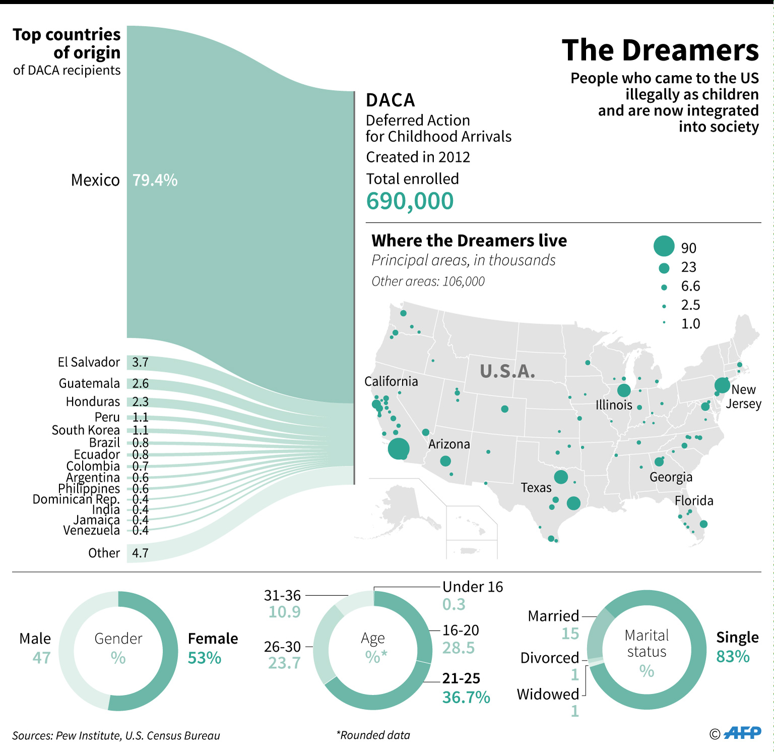 merit-based immigration DACA dreamers