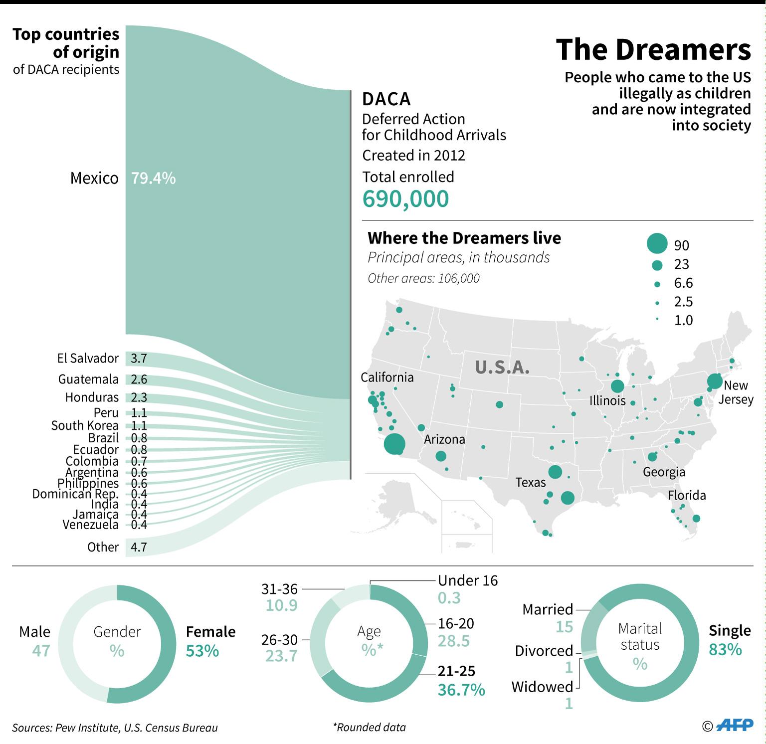 merit-based immigration DACA dreamers