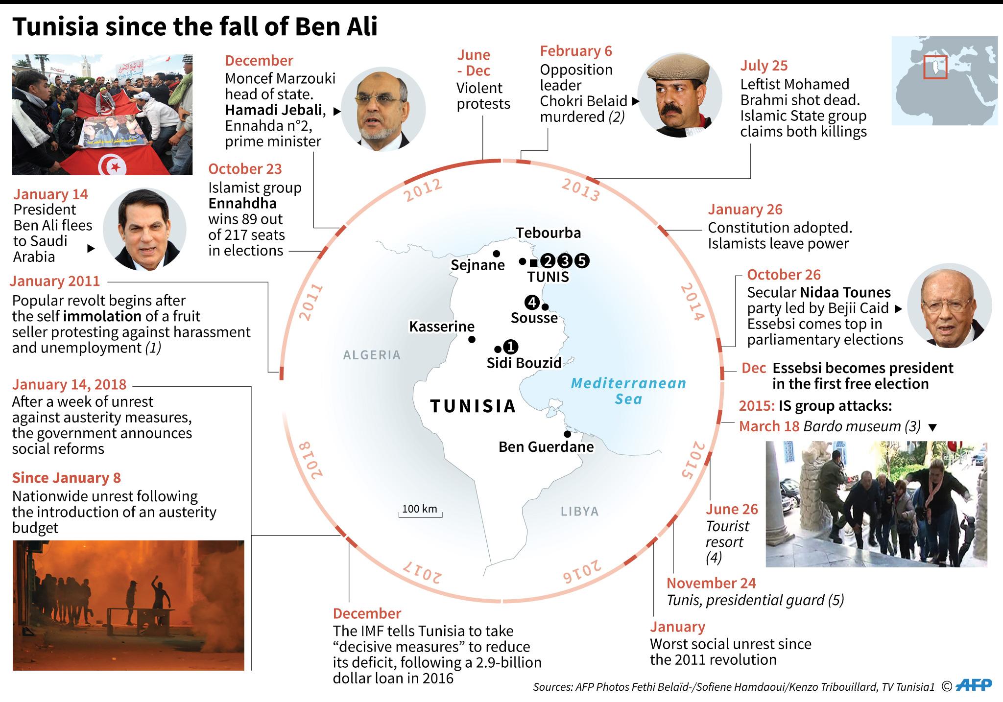 tunisia ben ali timeline unrest
