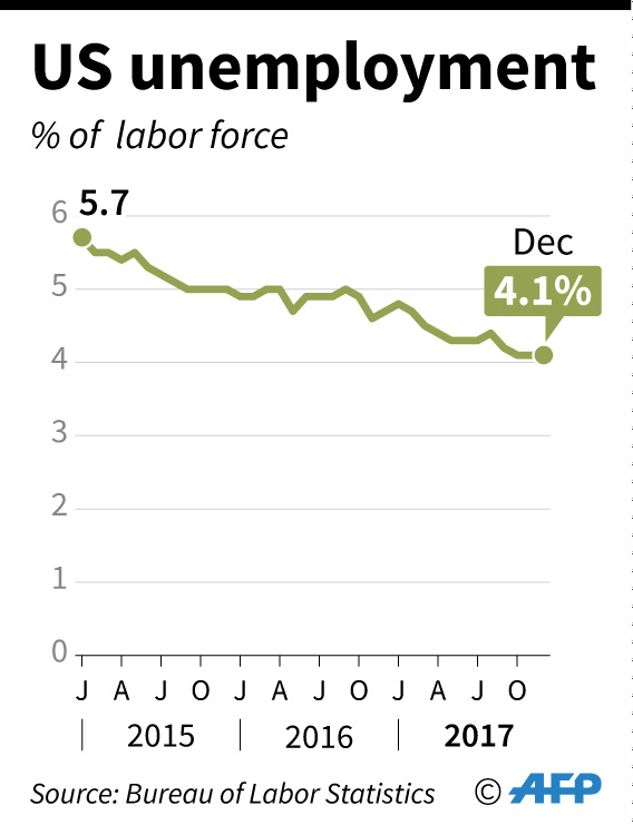 trump unemployment state of the union
