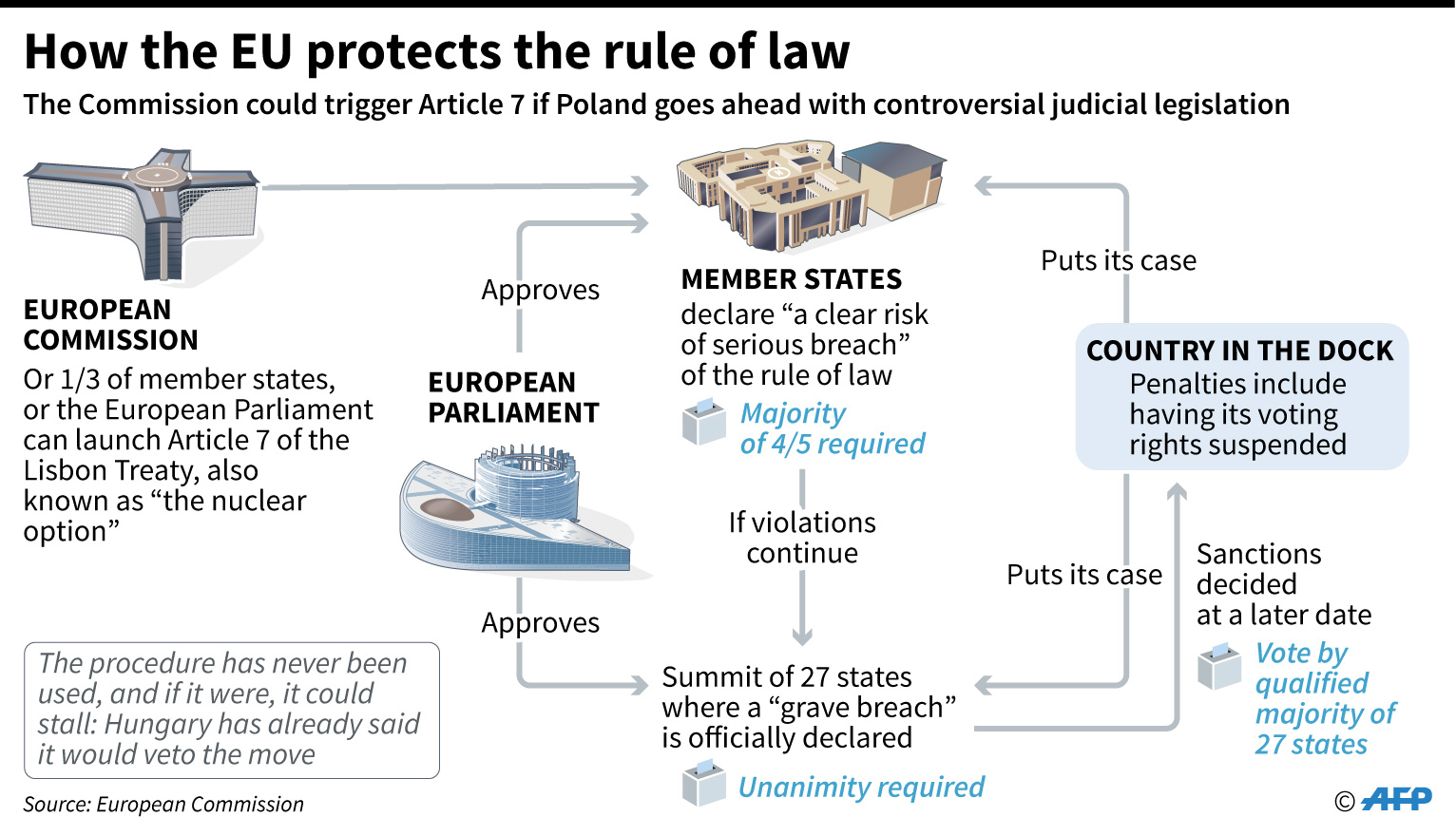 Article 7 EU polish judiciary infographics