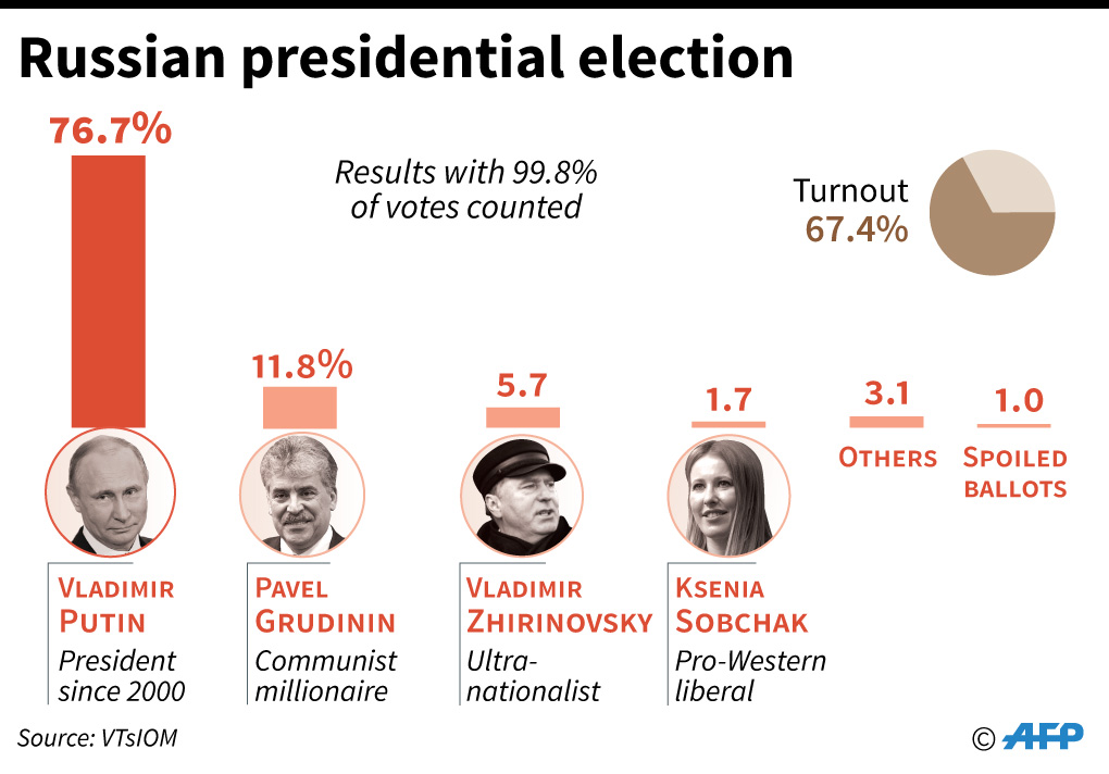 2018 russian presidential election results