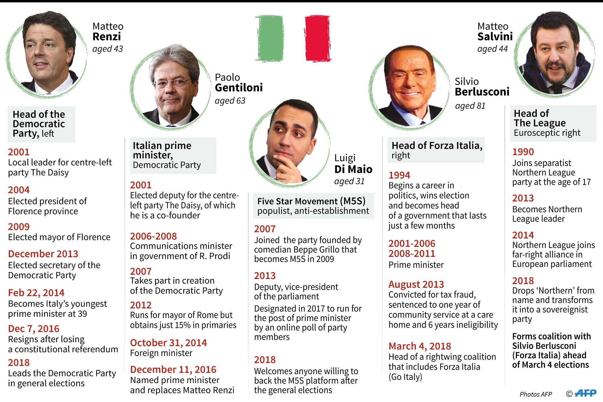 Italian election candidates