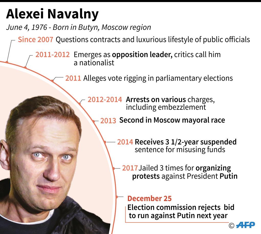 alexei navalny infographics