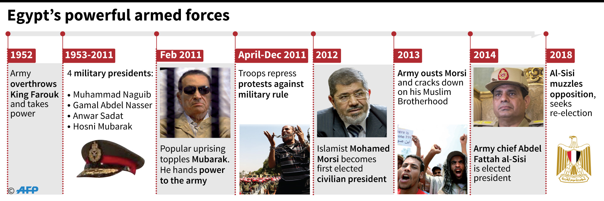 egypt military timeline infographics