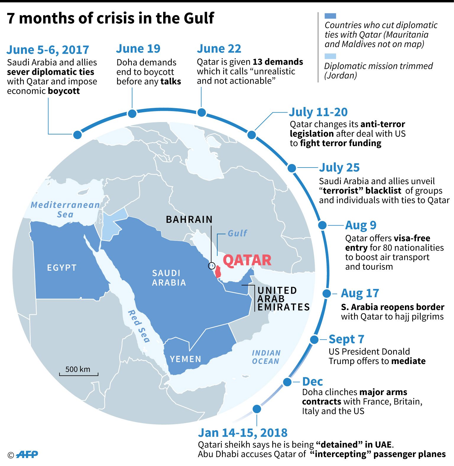 A timeline of developments in the diplomatic crisis opposing Qatar with Saudi Arabia and its allies for the past seven months.