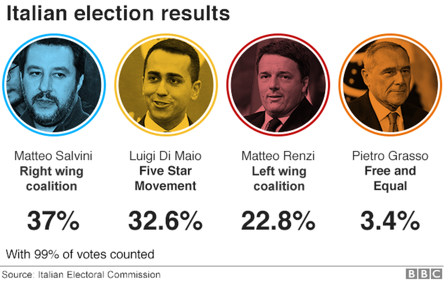 italian elections results