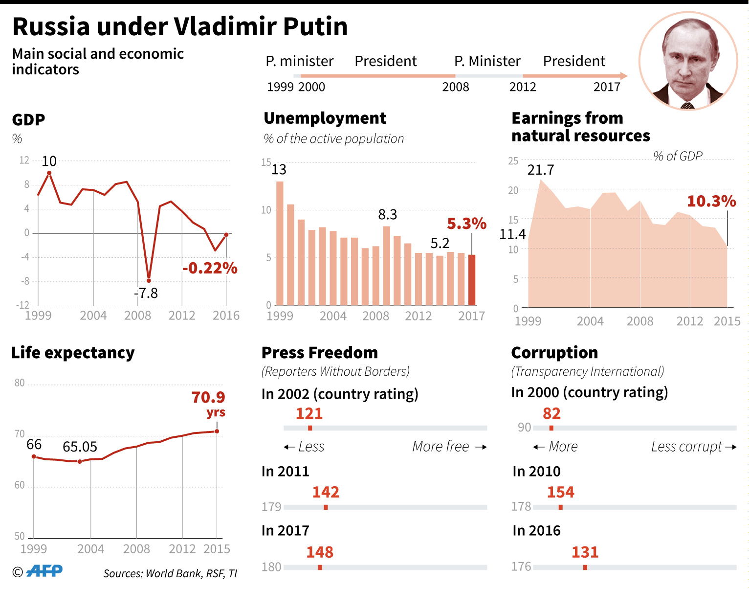 russia under Putin infographics