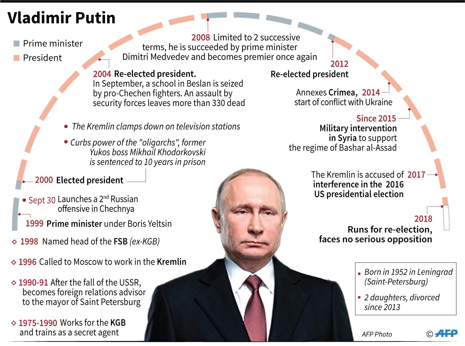 vladimir putin profile key dates timeline infographics