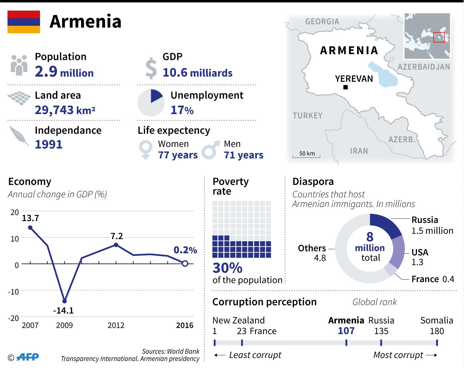 armenia factfile infographics
