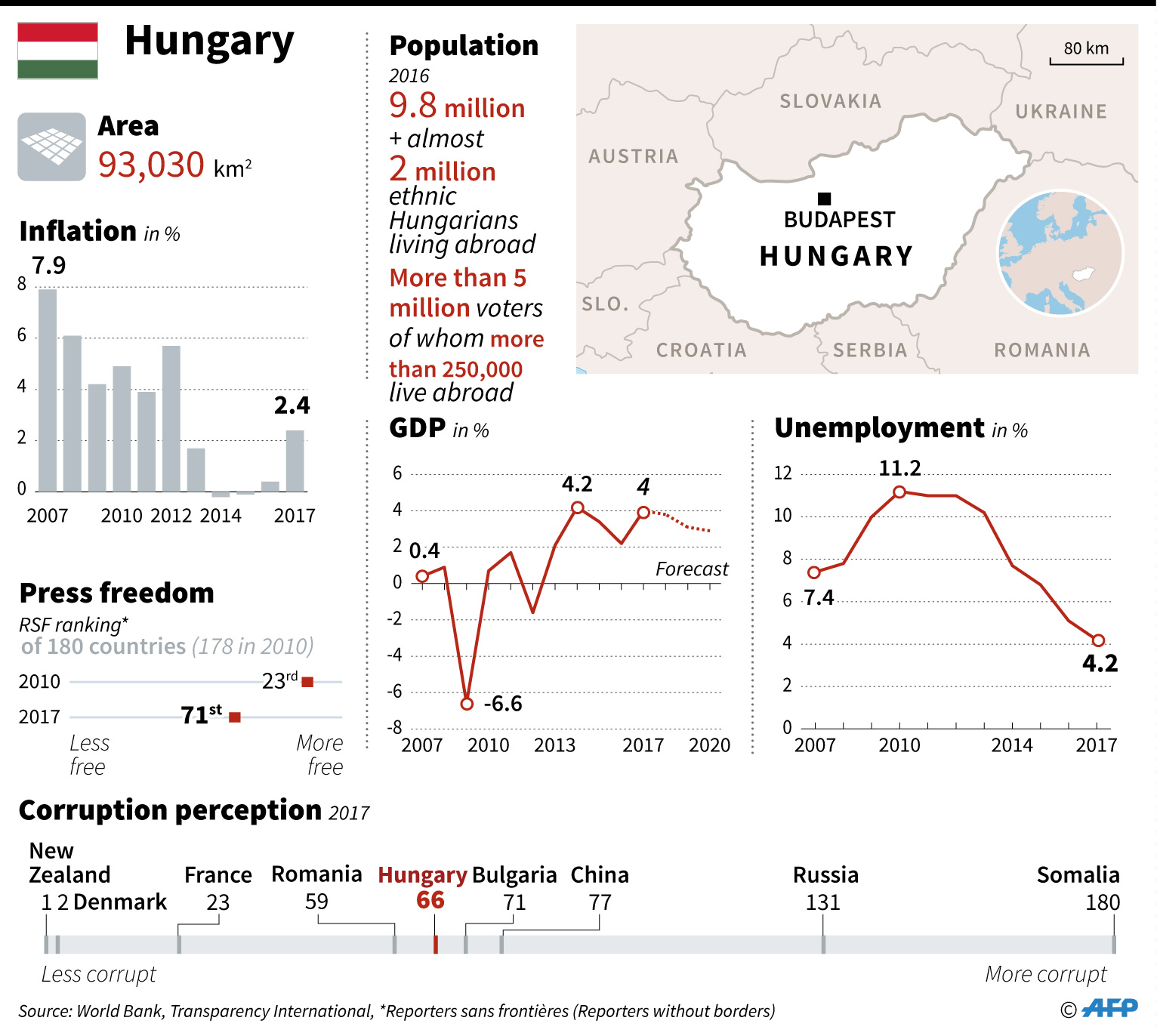 Hungary country facts factfile country statistics infographics hungary unemployment hungary press freedom hungary corruption