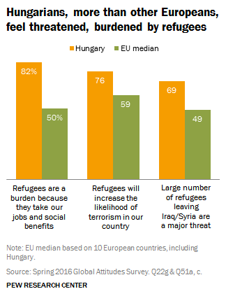 hungary-refugees-minority-immigration-pew-research-survey-poll-hungary
