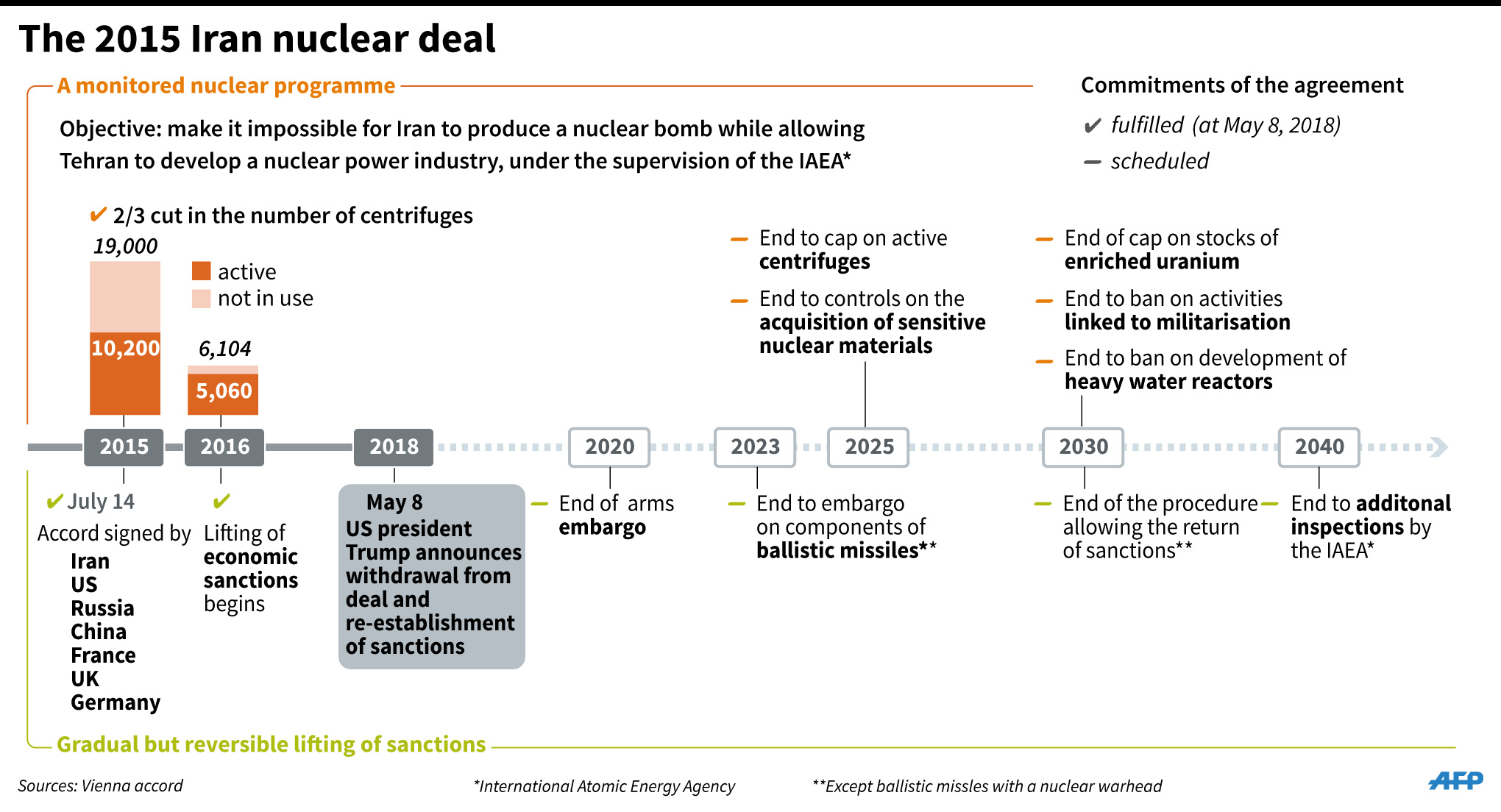 iran nuclear deal timeline infographics