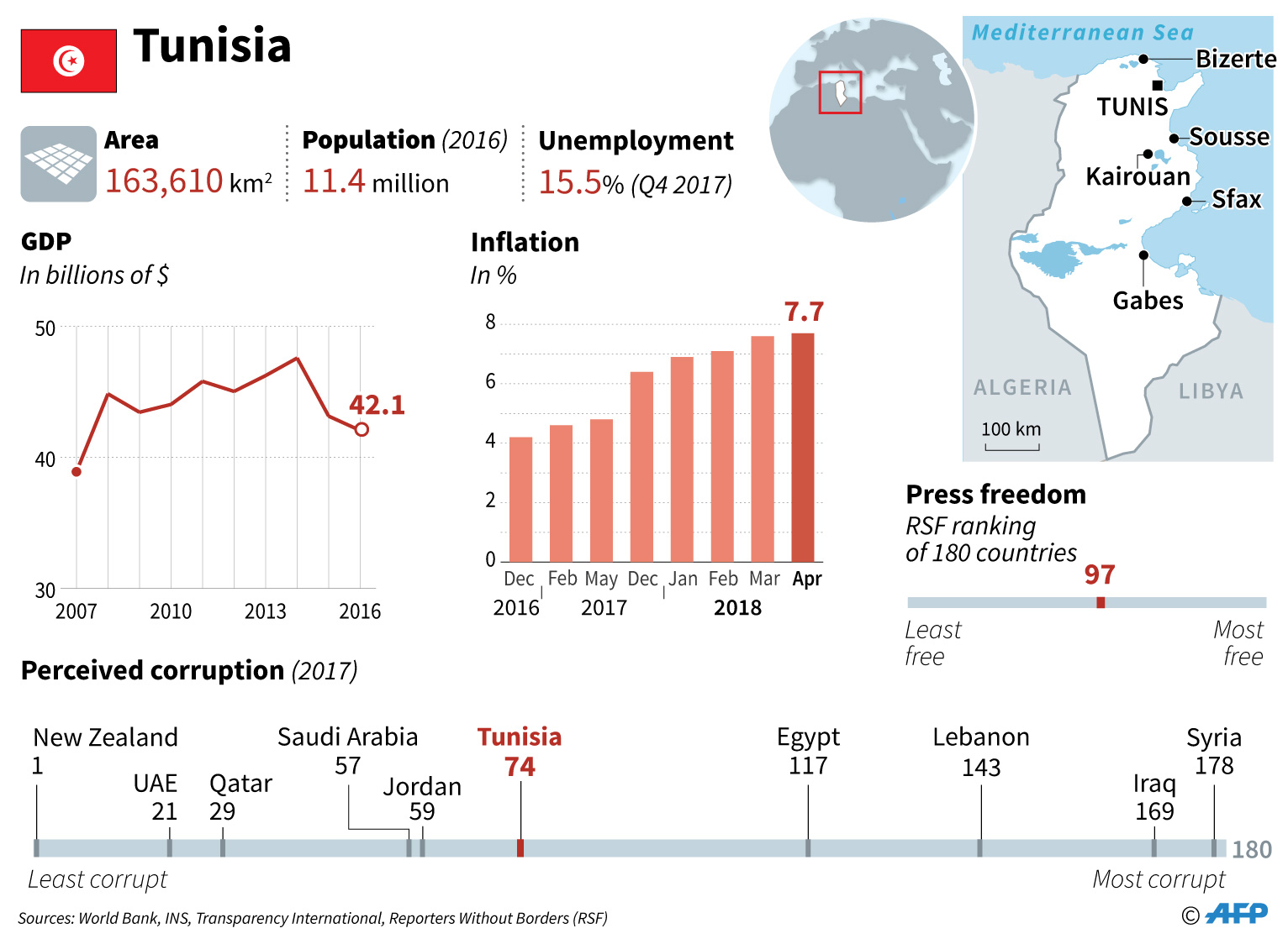 tunisia factfile infographics unemployment press freedom economy