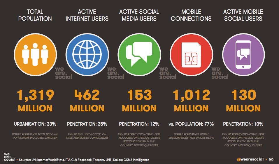 India's social media statistics