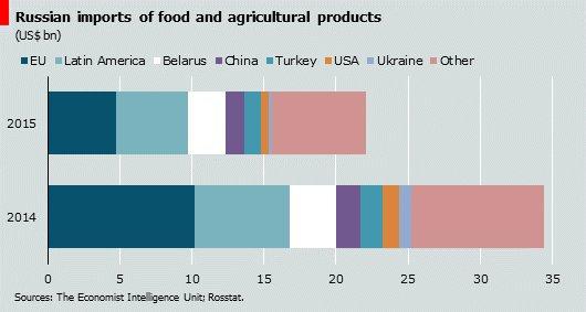 Russia import statistics