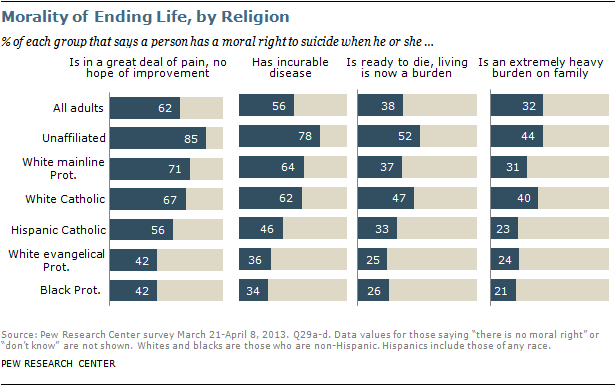 pew research morality of suicide by religion