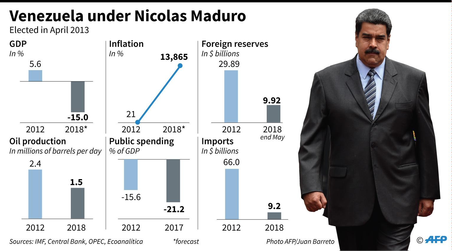 Venezuela's economy under President Nicolas Maduro