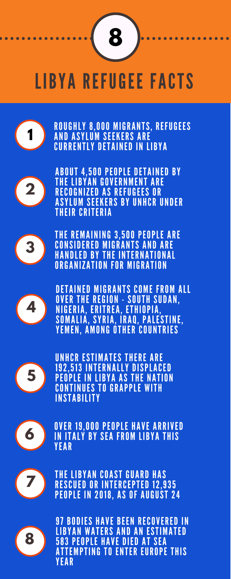 Libya Refugee Facts