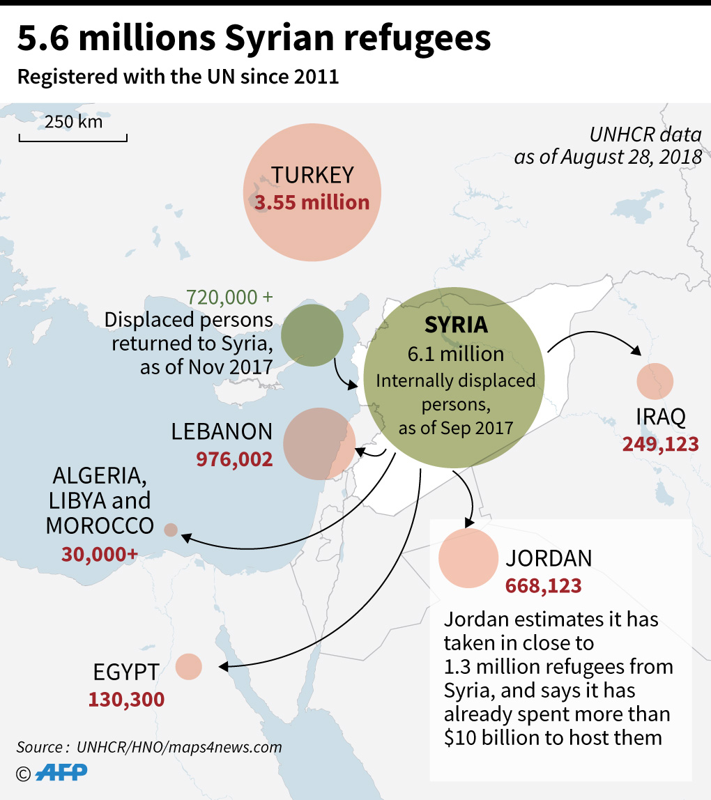 Infographic showing the displacement of Syrian refugees in neighbouring countries.
