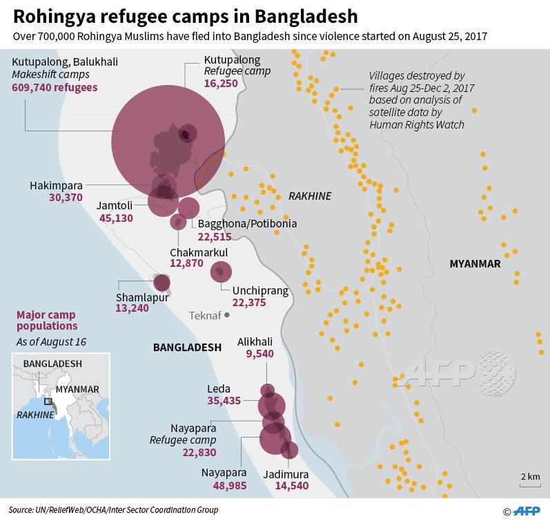 Infographic showing major Rohingya refugee camp populations in Bangladesh.