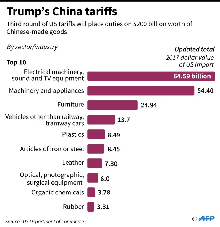 Chart showing on what Chinese sectors Trump levies tariffs