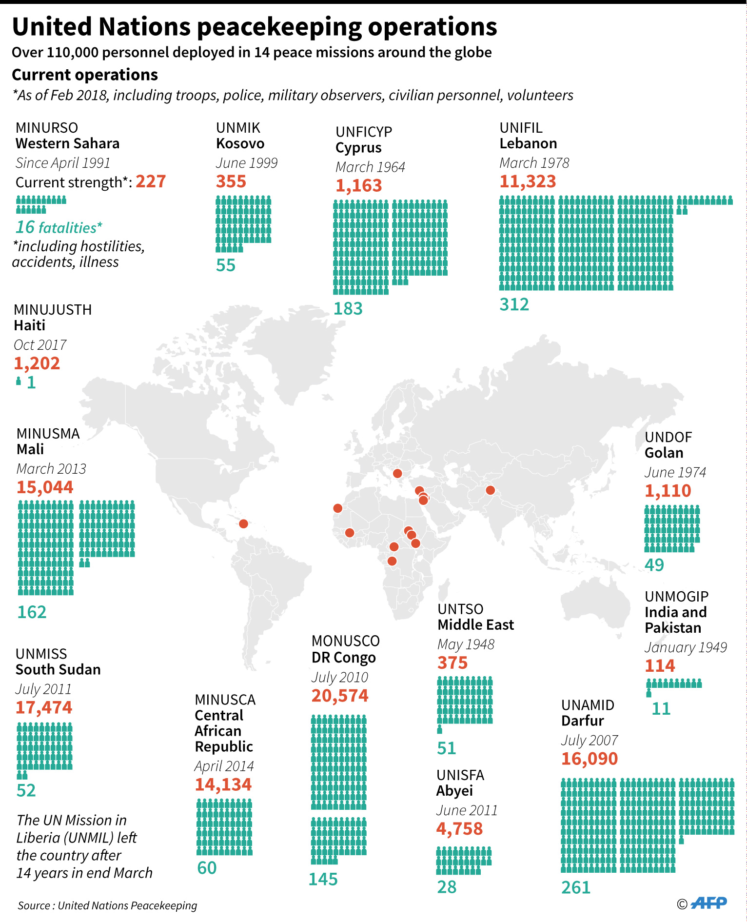 UN peacekeeping operations worldwide