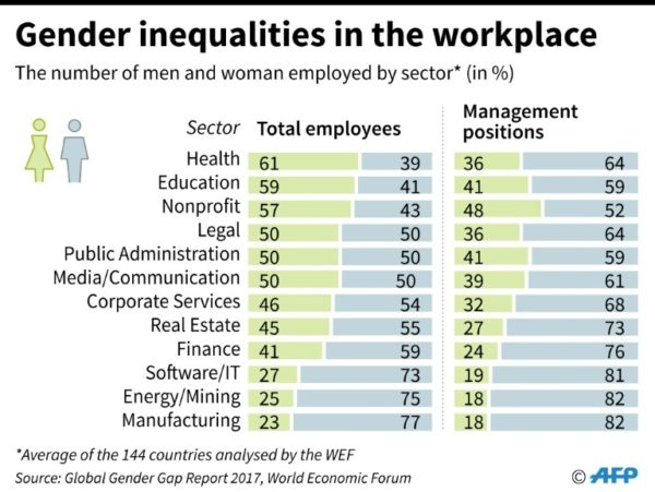 Chart showing gender inequalities in the workplace