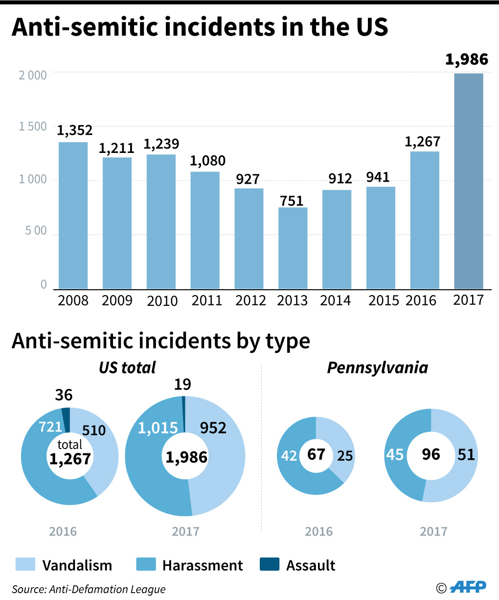 Chart showing anti-Semitic incidents in the US between 2008-2017.