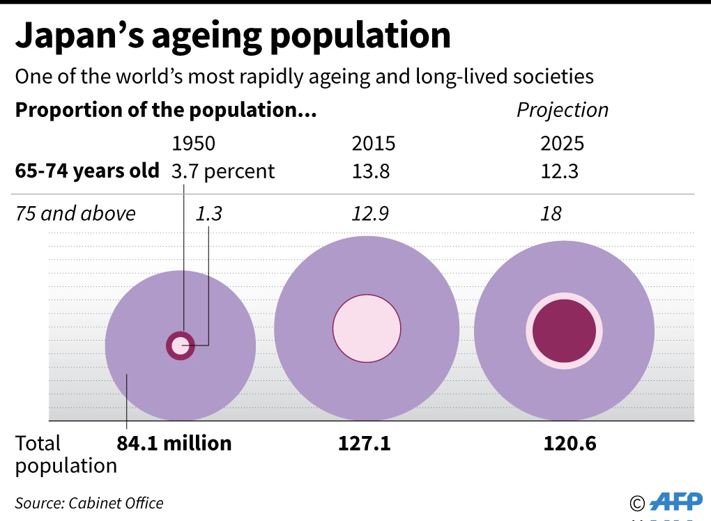 Graph showing the increasing proportion of elderly in the Japanese population