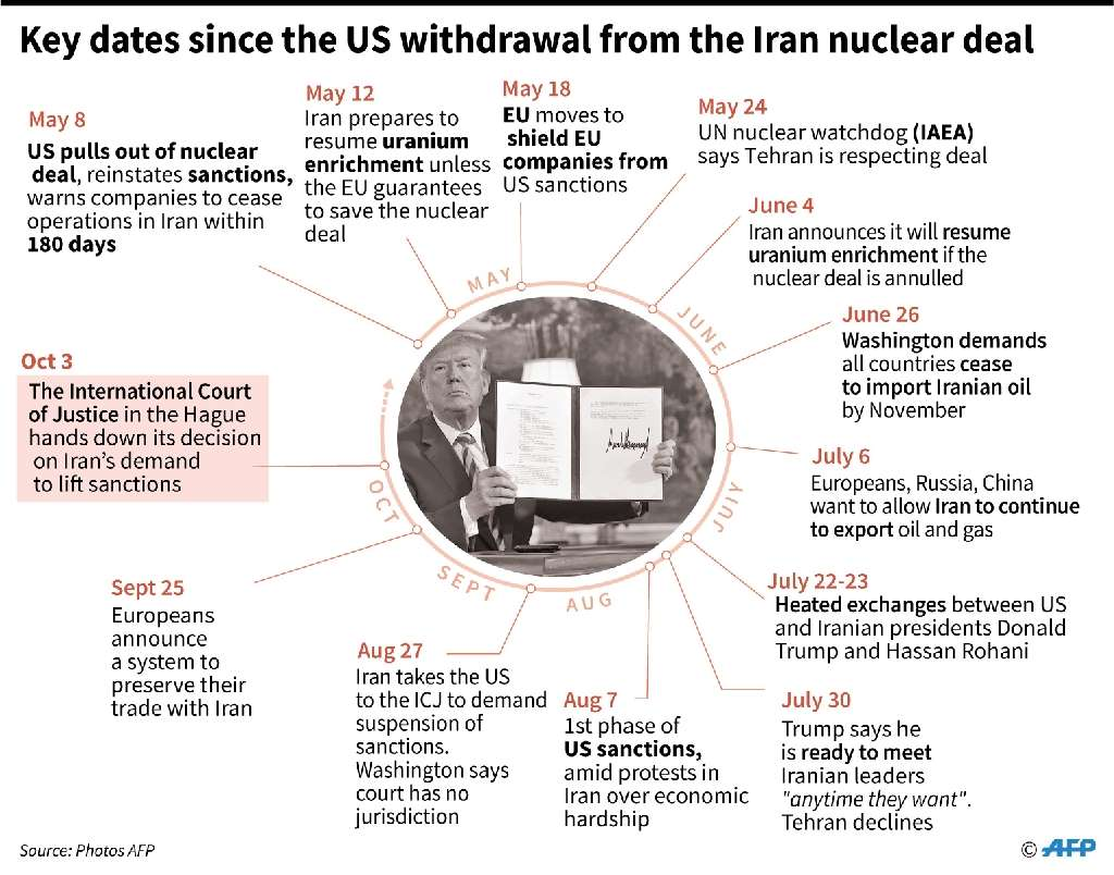 Chronology of events since the US withdrawal from the Iran nuclear deal.