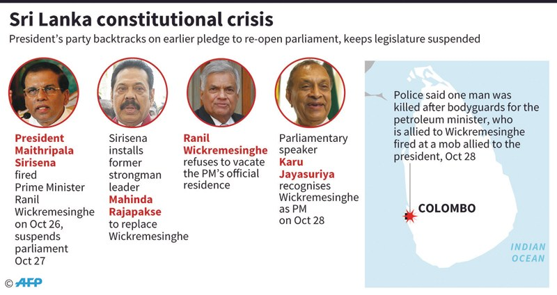 Graphic on the political crisis in Sri Lanka