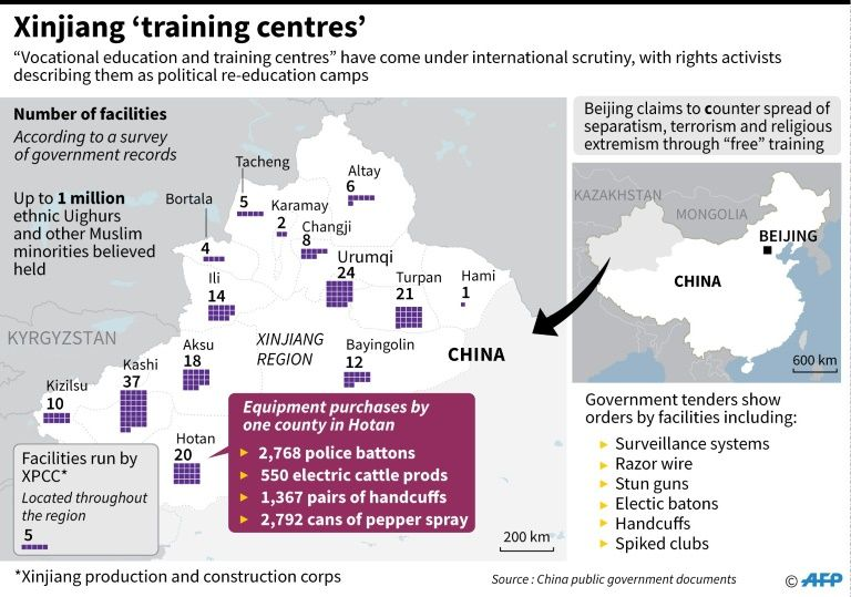 Xinjiang 'training centers' for Uighurs in China
