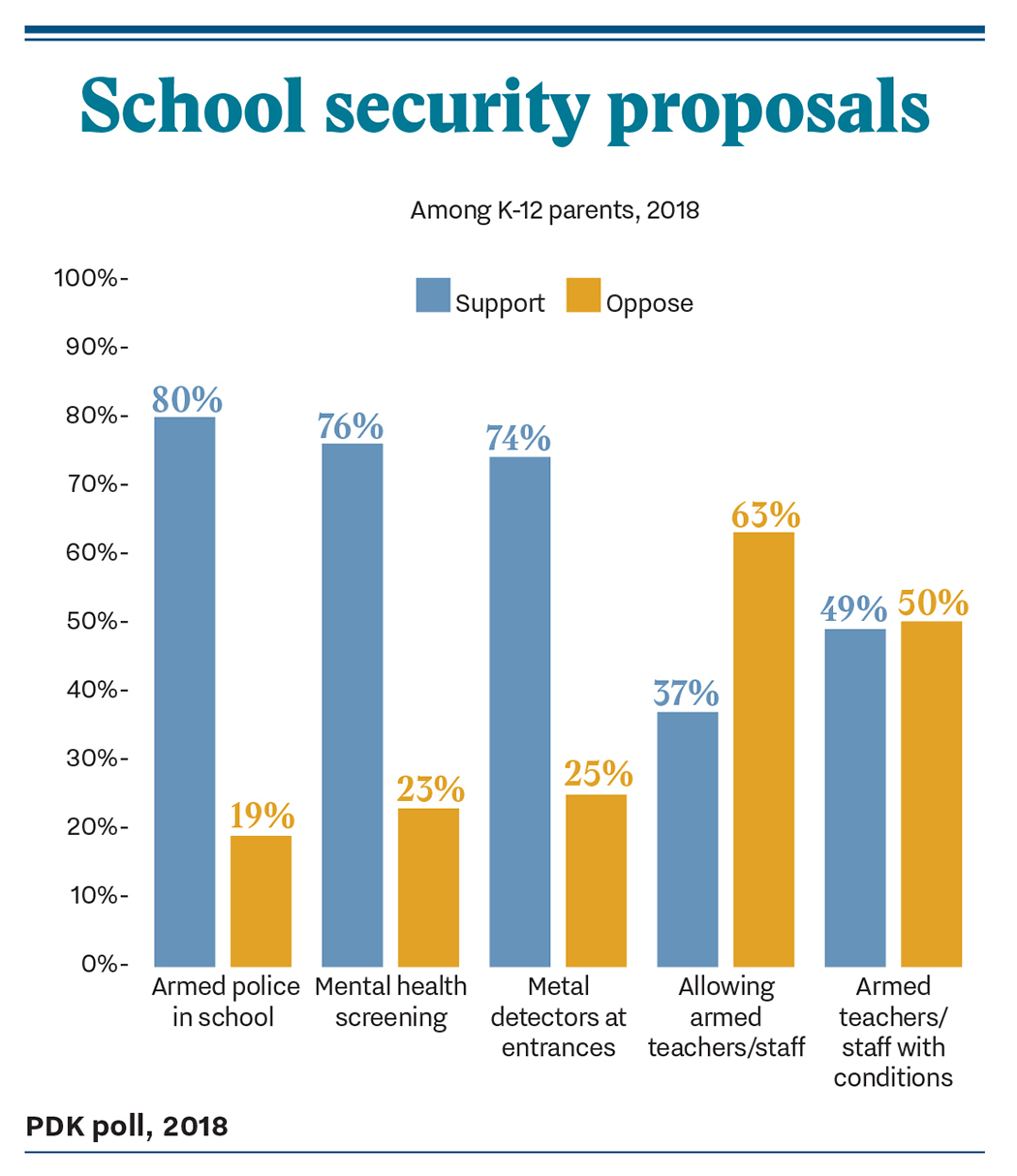 PDK Poll results showing K-12 parents support for school security measures