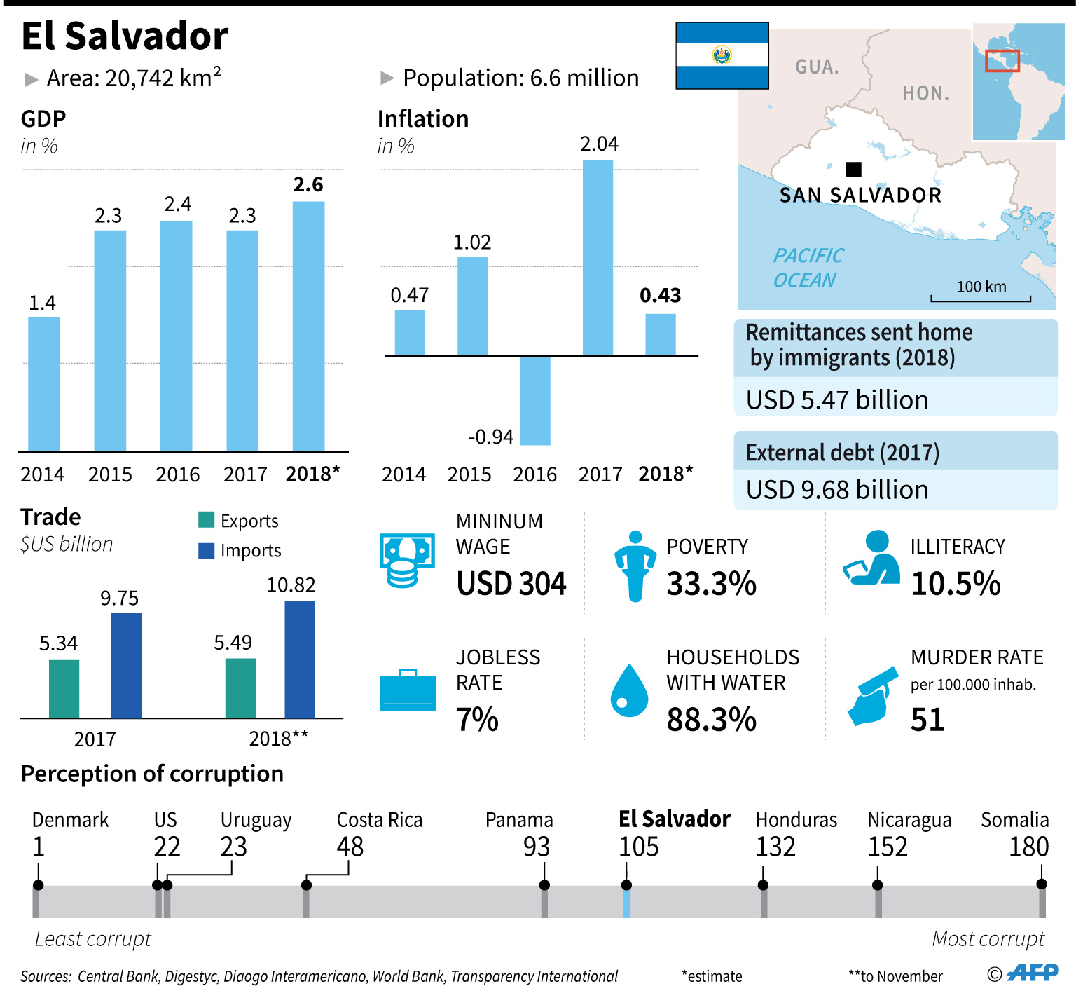 Country factfile on El Salvador