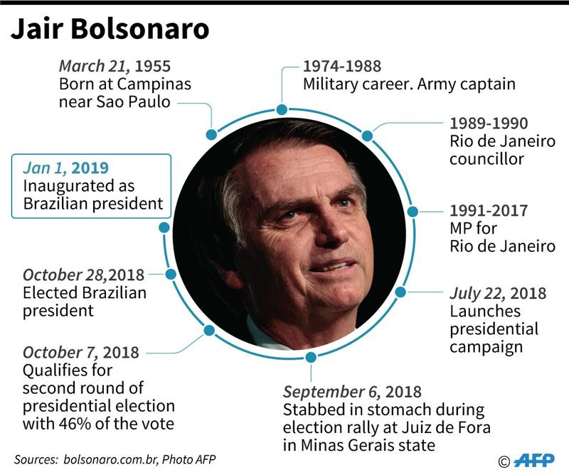 Biography of Brazil President Jair Bolsonaro