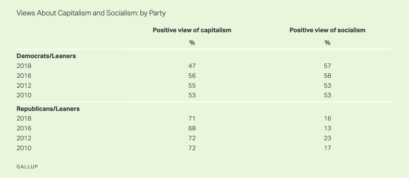 2018 Gallup poll asking whether respondents hold a positive or negative view of socialism and capitalism
