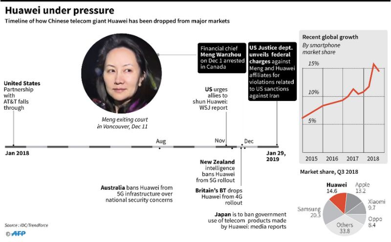 Updated timeline showing how Chinese telecom giant Huawei has been dropped from major markets in the past year, plus the arrest and US federal charges against finance chief Meng Wanzhou