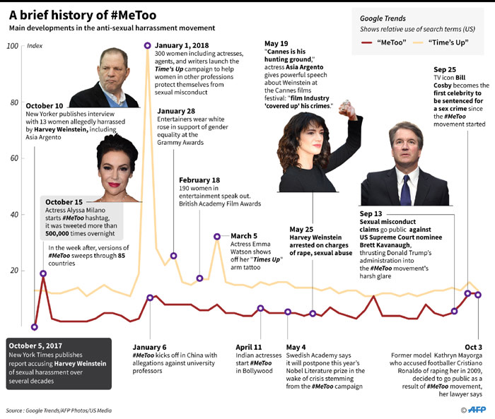 Timeline of main developments in the #MeToo anti-sexual harassment movement.