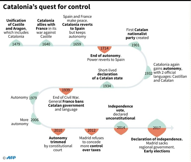 Chronology of Catalonia's attempts to gain increasing autonomy