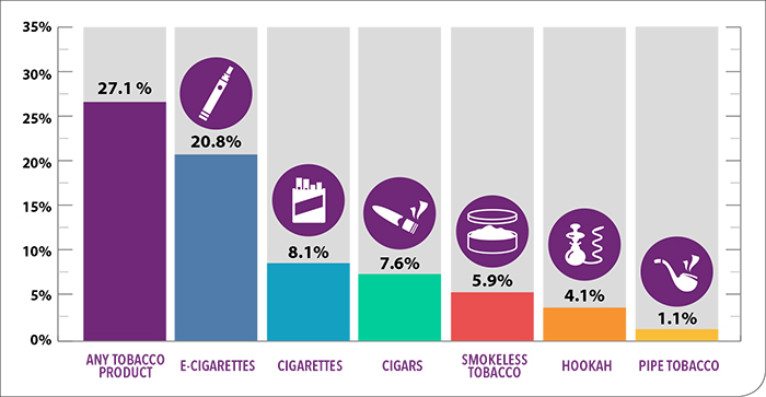 Tobacco Product Use Among High School Students – 2018