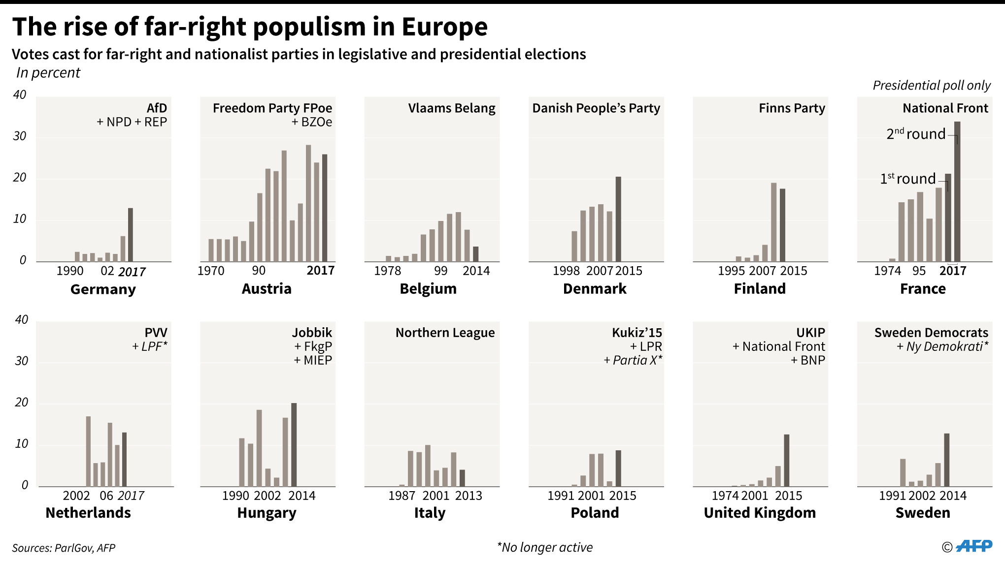 Trend in scores by major right-wing populist parties in parliamentary and presidential elections in 12 European countries.