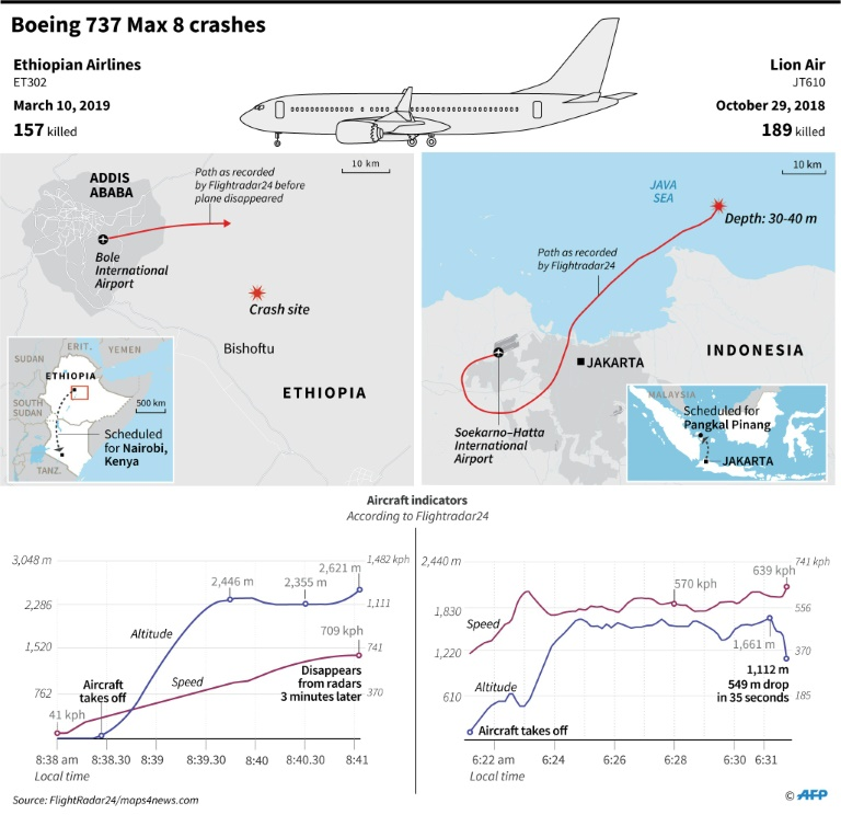 Maps and factfile on the Ethiopian Airlines crash on March 10, 2019 and the Lion Air plane crash on October 29, 2018.
