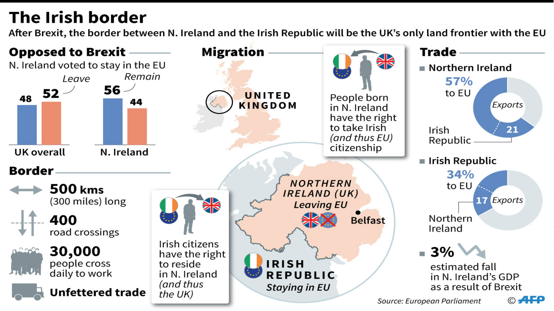 Factfile on the border between the Irish Republic and Norther Ireland, and the impact of Brexit
