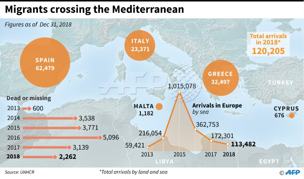 Number of migrants crossing the Mediterranean since 2013